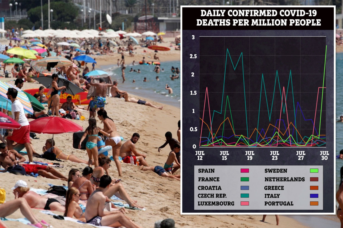 Coronavirus cases rise in holiday hotspots Spain and France but deaths are NOT going up