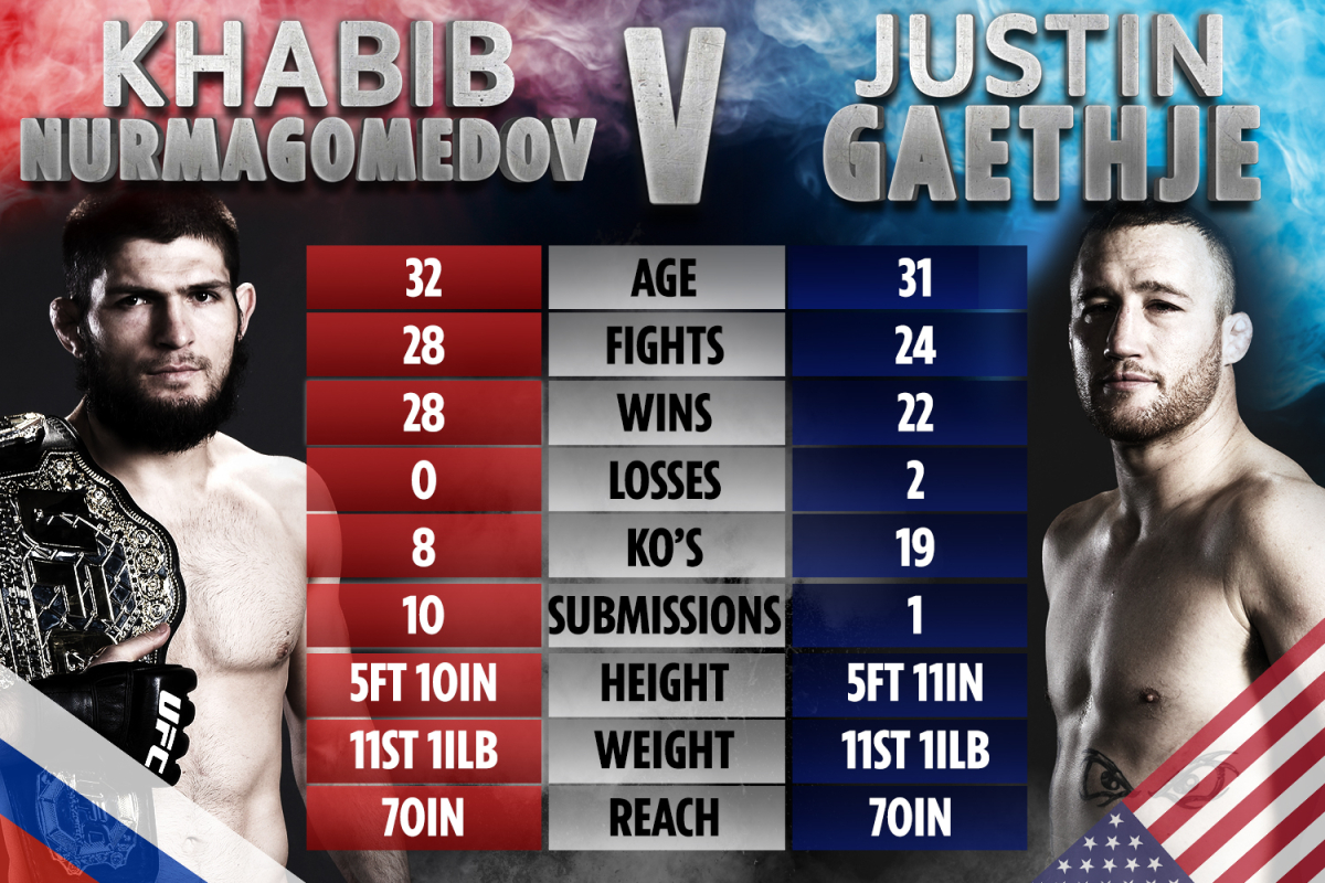 UFC 254: Khabib vs Gaethje – UK start time, TV channel, live stream, prelims, fight card for Fight Island event