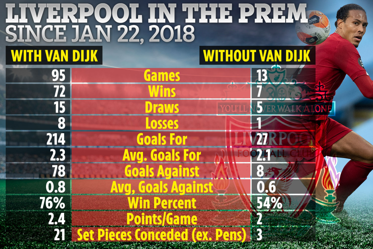Liverpool concede more goals WITH Virgil van Dijk but have much better win rate when £75m colossus is in team